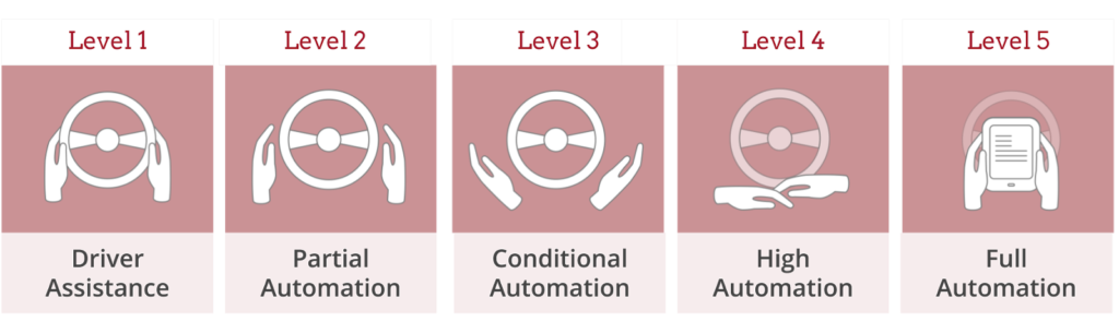 There are 5 levels of automation in self-driving cars. Learn the benefits of self-driving cars.