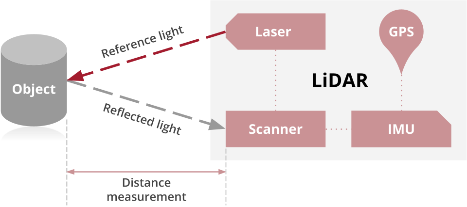 how LiDAR works: LiDAR is comprised of 4 parts: a laser, a scanner, a specialized GPS receiver, and IMU