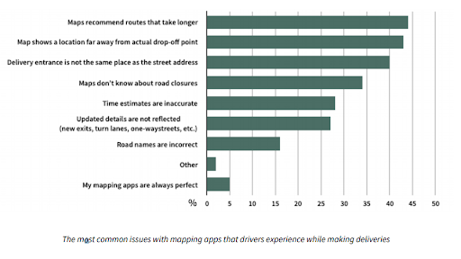 Mapillary's report regarding the most common issues with logistics routing and mapping apps that drivers experience while making deliveries.